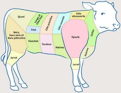 Morceaux de veau