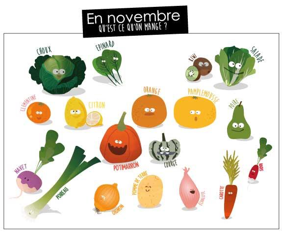 Produits locaux des Loco-Motivés de Novembre