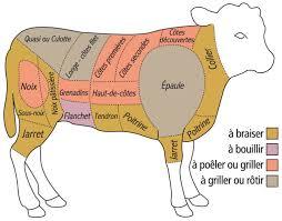 Colis veau 5 kg sous vide pour le 7 et 8 octobre