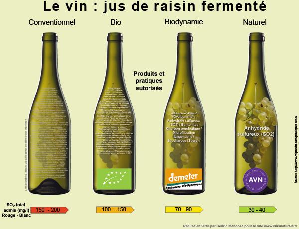 Que mettons-nous dans nos vins et notre jus de raisin ?